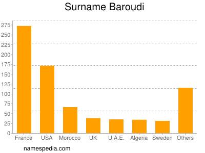 Surname Baroudi