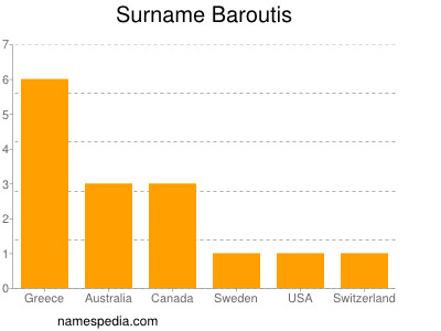 Surname Baroutis