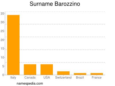 Familiennamen Barozzino