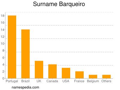 Surname Barqueiro