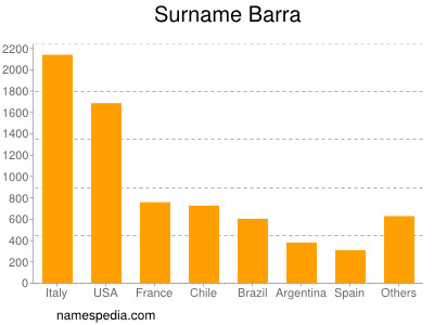 Surname Barra