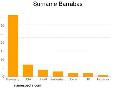 Surname Barrabas
