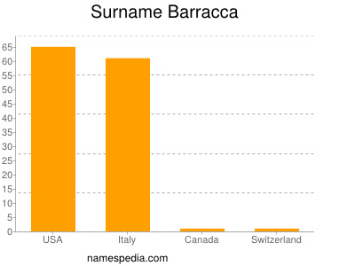 Surname Barracca