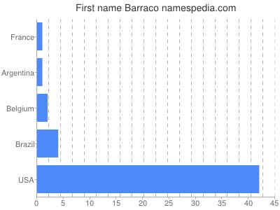 Given name Barraco