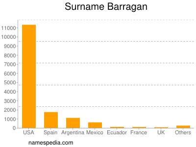 Surname Barragan