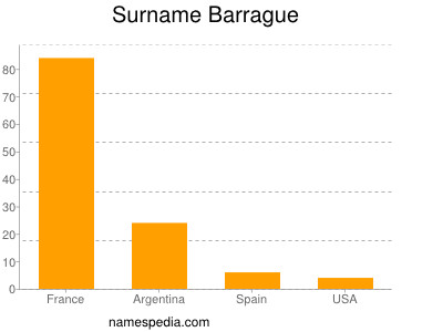 Surname Barrague