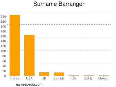 Surname Barranger