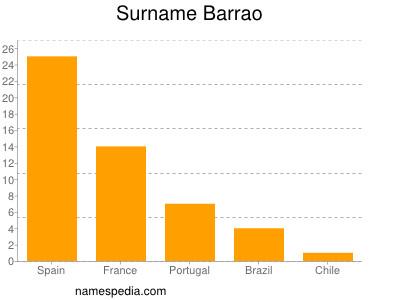 Surname Barrao