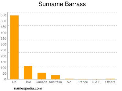 Surname Barrass
