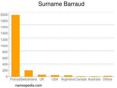 Surname Barraud