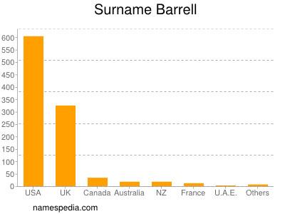 Surname Barrell
