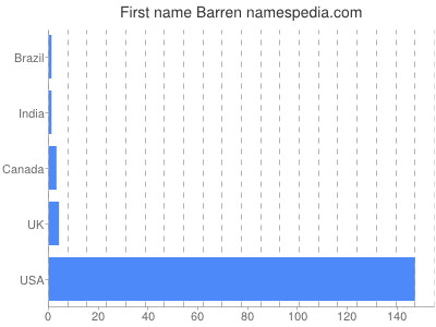 Given name Barren