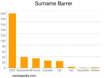 Surname Barrer