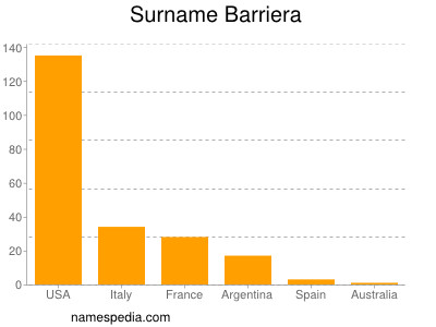 Surname Barriera