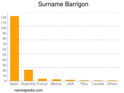Surname Barrigon