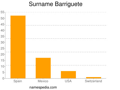 Surname Barriguete