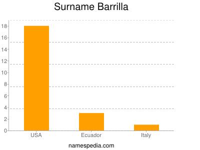 Surname Barrilla
