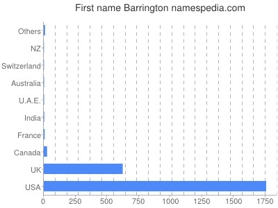 Given name Barrington