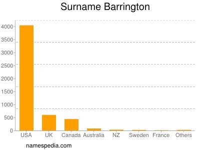Surname Barrington