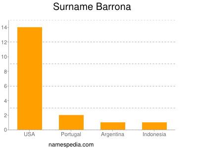 Familiennamen Barrona