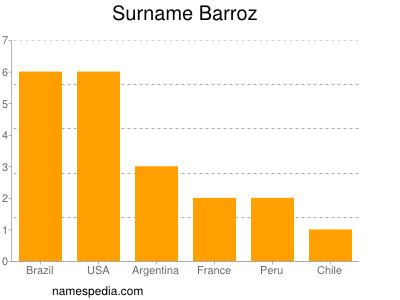 Familiennamen Barroz