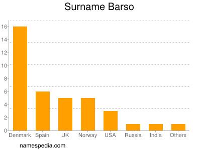 Familiennamen Barso