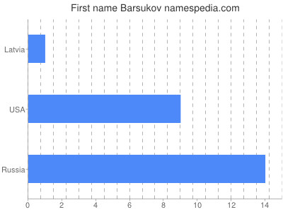 Given name Barsukov