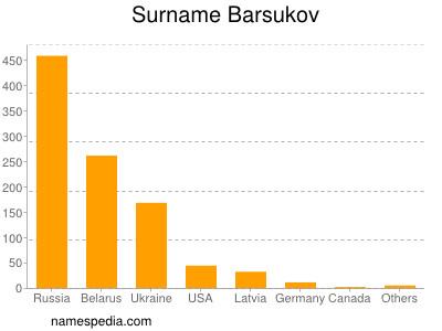 Surname Barsukov