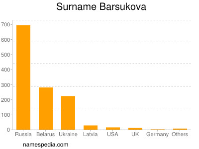Surname Barsukova