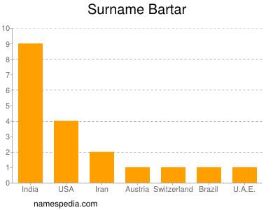 Surname Bartar