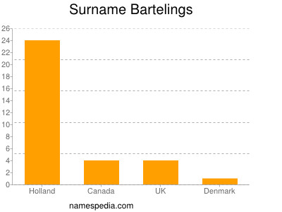 Surname Bartelings