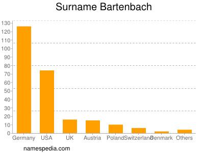 Surname Bartenbach