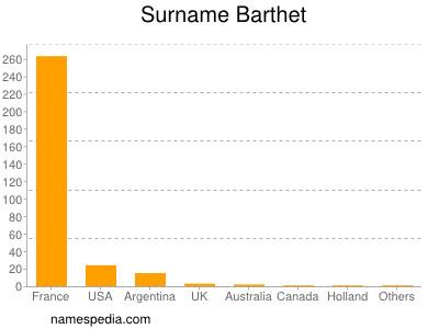 Familiennamen Barthet