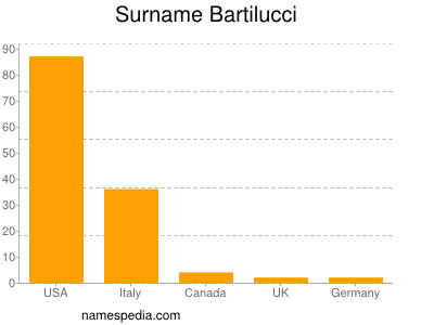 Surname Bartilucci