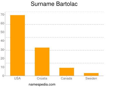 Surname Bartolac