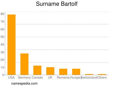 Familiennamen Bartolf