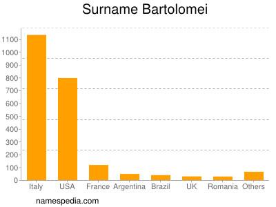 Surname Bartolomei