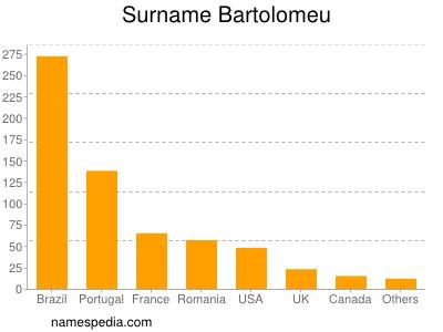 Surname Bartolomeu
