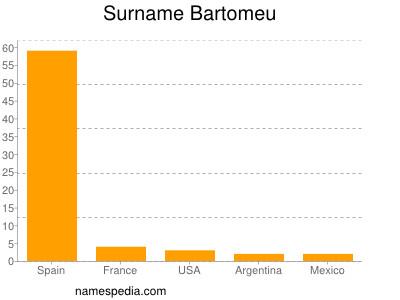Surname Bartomeu