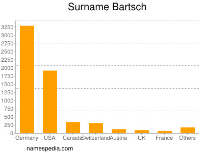 Familiennamen Bartsch