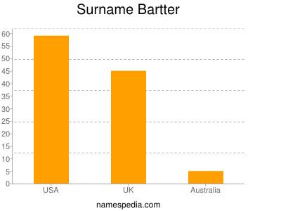 Surname Bartter