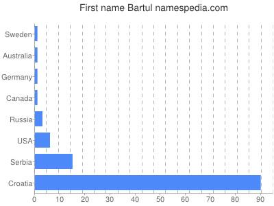 Given name Bartul