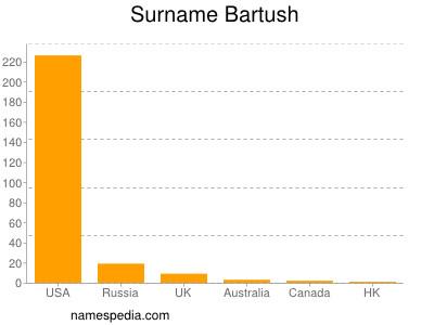 Surname Bartush