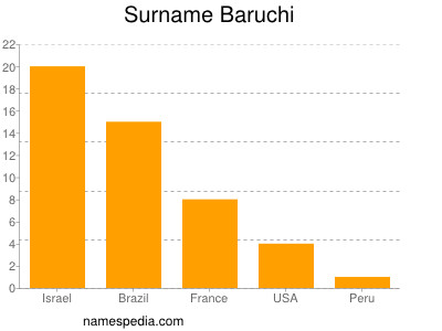 Surname Baruchi