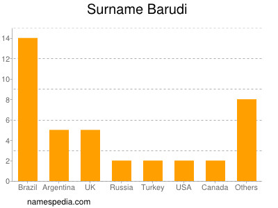 Surname Barudi