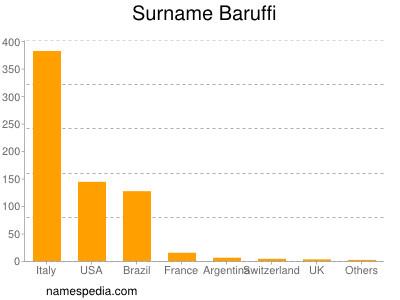 Surname Baruffi