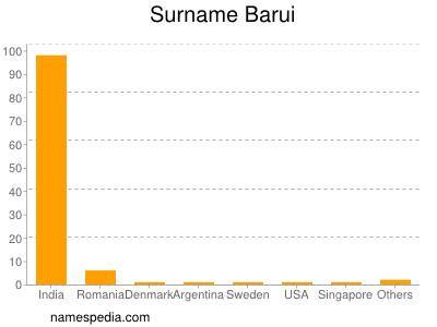 Surname Barui