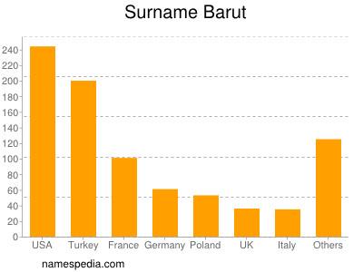 Surname Barut