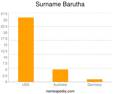 Surname Barutha