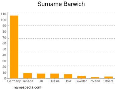 Surname Barwich